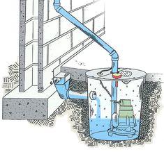 drainage-systems-basement-sump-pump