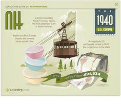 #New Hampshire #1940 #1940 Census