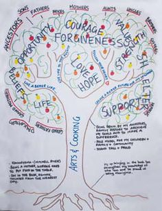 Narrative Therapy: The Tree of Life. Review what's important to you and your…