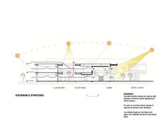 Image 15 of 18 from gallery of North City Campus / JWDA. Study Architecture, Architecture Drawings, Light Architecture, Architecture Portfolio, Sustainable Architecture, Architecture Details, Sun Diagram, Atrium Design, Lighting Diagram