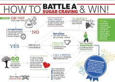 how to stop sugar cravings - Google Search