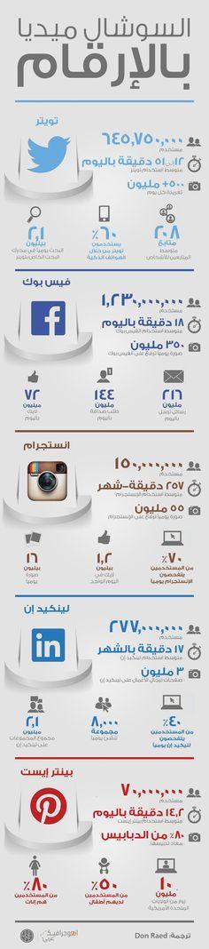 أرقام وإحصائيات مهمة في #سوشيال_ميديا في انفوجرافيك مبسط #التسويق_الالكتروني #SocialMedia #InternetMarketing #انفوجرافيك