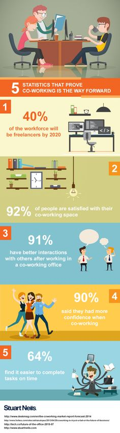 5 Statistics That Prove Co-working is the Way Forward Infographic