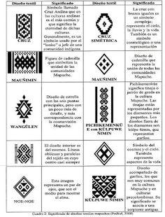 "Matematicas Maravillosas: Mapuche y Matemáticas - Matemáticas ""ENTRETEJIDAS"" Inkle Weaving, Inkle Loom, Tribal Patterns, Beading Patterns, Native Symbols, Arte Latina, Paperclay, Pattern Library, Weaving Techniques"