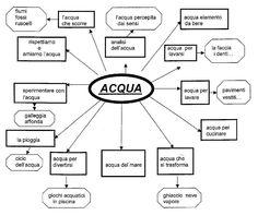 ciclo dell'acqua scuola primaria - Cerca con Google