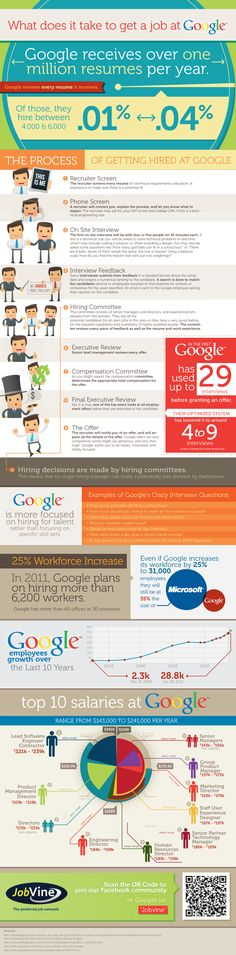 Jobs uk, Tech and Infographic on Pinterest