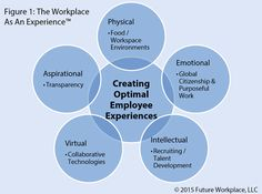 The Workplace As An Experience
