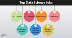 Here explore top data science jobs with their roles and salaries. Top skills that you will require to get the job. Computer Science Degree, Computer Programming, Big Data Applications, Architect Data, Computer Algorithm, Machine Learning Models, Job Satisfaction, Behavioral Science, Make Business