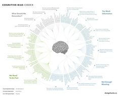 "Cognitive Bias Infographic. So if someone accuses you of being biased, all you have to say is ""well, DUH!"""