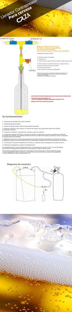 Llenadora De Botellas Contrapresión Cerveza Artesanal - $ 1.125,00