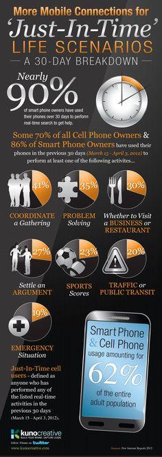 "Smart phone ""just-in-time"" real-life scenarios [Infographic] - Kuno Creative"