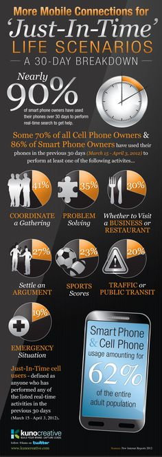"Smart phone ""just-in-time"" real-life scenarios [Infographic] - Kuno Creative"