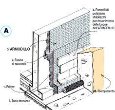 Membrana impermeabilizzante per muri controterra ARMODILLO - INDEX