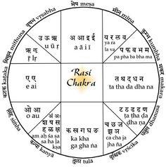 Rasi-Chakra-mantras Chakra Mantra, Chakra Healing, Chakras In Human Body, Vedic Astrology, 7 Chakras, Feng Shui, Reiki, Zodiac, Spirituality
