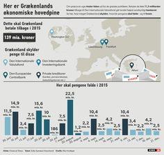 GRAFIK Forstå Grækenlands økonomiske hovedpine | Nyheder | DR