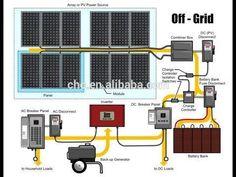 Ultimate, Portable, High Power, Solar Generator - YouTube #SurvivalDiySolarHeater