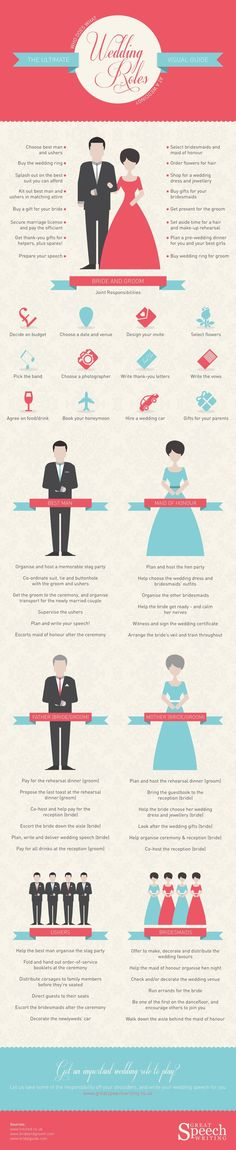 Wedding Roles - The Ultimate Visual Guide. Very important!