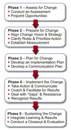 change management -