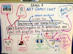 Net Games big idea being made visible through student ideas.