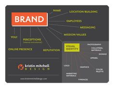Visual Brand Identity | CCMC Tutorial Blog. This image summarizes well how visual identity is part of brand identity and what elements belong to the visual identity.