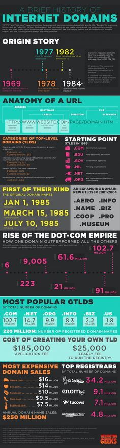 History of Internet Domain Names
