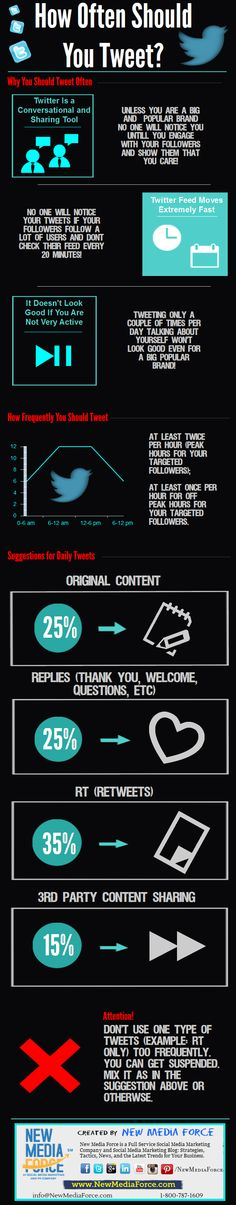 How Often Should You Tweet #Infographic #Twitter - 24kMedia likes to do a higher percentage of sharing.