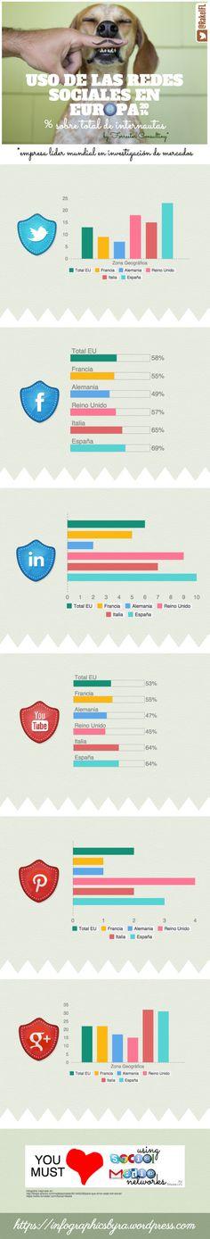 Hola: Una infografía sobre el Uso de las Redes Sociales en Europa. Vía Un saludo