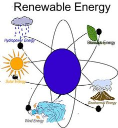 Renewable energy is fast emerging as the panacea for India and Japan's energy problems.    http://blogs.siliconindia.com/kishor/Make_Way_for_the_Sunshine_through_Renewable_Energy_in_India-bid-xWU1Mmrf67238213.html
