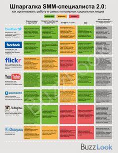 """Шпаргалка SMM-специалиста 2.0 BuzzLook. Блог Представляем вашему вниманию обновленную и дополненную версию """"Шпаргалки smm-специалиста"""" версии 2.0. К этой версии мы добавили две социальные сети, все активнее набирающие популярность последнее время: Instagram и Foursquare, а также обновили данные по имеющимся соцсетям. Надеемся, что эта шпаргалка поможет вам в работе! http://blog.buzzlook.ru/ """"Идеальный План Продвижения Через Социальные Сети"""" http://www.socialnet-free.ru/ #smm #socialmedia"""