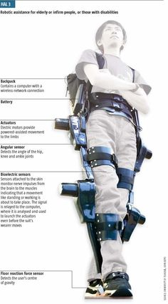 Hal 3 - robotic assistance
