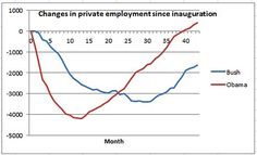 Obama vs. Bush: Changes in Private Employment since Inauguration