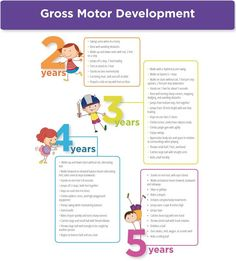 Childhood Gross Motor Skills Development Checklist to 5 years) Bruttomotor Checkliste Jahre Development Milestones, Fine Motor Skills Development, Physical Development, Child Development, Physical Education, Health Education, Character Education, Motor Skills Activities, Gross Motor Skills