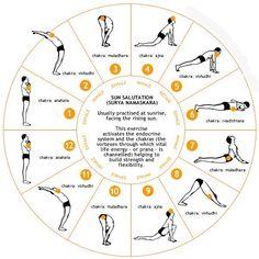 Yoga y naturaleza: Surya Namaskar (Saludo al sol).