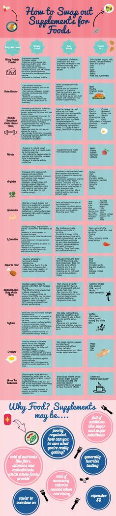 Athletic_Supplements_vs_Foods_Nov_17_copy.png