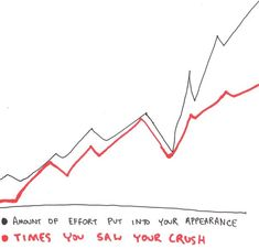 It's a very direct correlation. | 9 Completely Accurate Crappy Charts That Explain Having A Crush