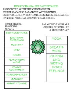 The Heart Chakra Location: Center of the chest Energies: Water, calming, soothes, relaxes  Open, Closed, or Overactive? Open Chakra Symptoms Unconditional Love Devotion Emotional Balance You...