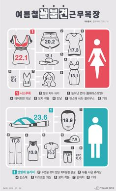 매너를 지켜주세요! '여름철 직장 내 꼴불견 의상은?' [인포그래픽] #SummerClothes  / #Infographic ⓒ 비주얼다이브 무단 복사·전재·재배포 금지 Creative Poster Design, Creative Posters, Information Design, Information Graphics, Event Page, Resume Design, Data Visualization, Looks Style, Visual Identity