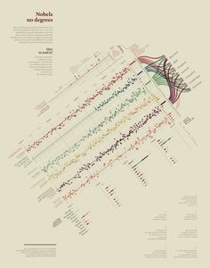 We've reached peak infographics. Are you ready for what comes next in the world of data visualization?