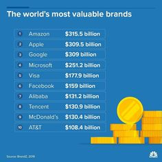 Amazon already has been taken place of Google and Apple is the most trusted Brand with the value of $309B #technology #amazon #facebook #microsoft #Google #tencent #pubg #apple #visa #at&t #alibaba #macdonalds🍟  #digital #innovation #informationtechnology Online Pharmacy, Self Driving, Global Brands, Blockchain Technology, Information Technology, Microsoft, Finance, Apple, Amazon