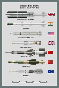 My missile size chart - Surface-to-air Missiles (SAMs) Part One. NB: These are medium-sized SAMs in the length range, larger SAMs will have to go . Missiles SAMs Part 1