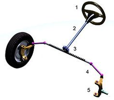 Steering - Wikipedia, the free encyclopedia