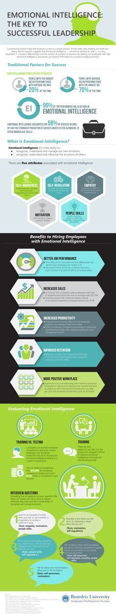 Emotional Intelligence: The Key To Successful Leadership #Infographic #Leadership