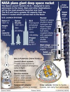 Space Launch System, a giant deep space rocket – an annotated graphic NASA Space Saturn 5 Rocket Space Saturn, Space And Astronomy, Space Launch System, Nasa Space Program, Apollo Missions, Space Rocket, Space Crafts, Space Projects, Our Solar System