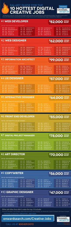 Digital Creative Jobs Salary Guide #SEO #salary #jobs