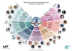 Wearable Tech #Infographic