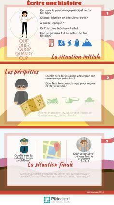 Étapes pour se préparer à écrire une histoire (français)