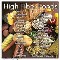 Fiber, mixed with adequate fluid intake, moves quickly and relatively easily through your digestive tract to help it function properly. A high-fiber diet also helps reduce the risk of obesity, heart disease and type 2 diabetes. Many of the foods listed below should be incorporated into your weekly meals.