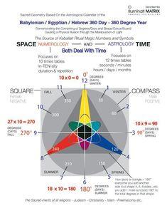Spirit Symbols  Numerology     Space