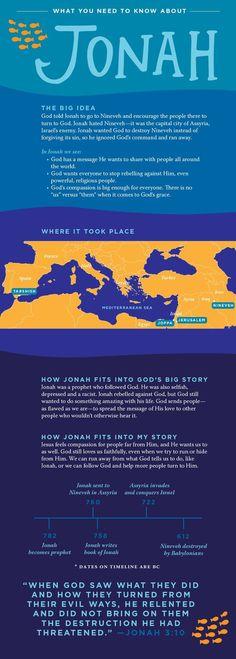 Bible Need To Know: Jonah | NewSpring Church bible studies bible study plans