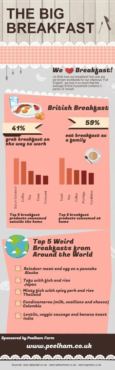 Take a look at some of the eating habits of people in the UK, specifically at  Breakfast time. Do they eat more often as a family or prefer to take away? Find  out some fun facts and statistics in this infographic!